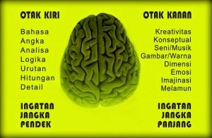 Tips Melatih Otak Kiri Melalui Kursus Bahasa Inggris